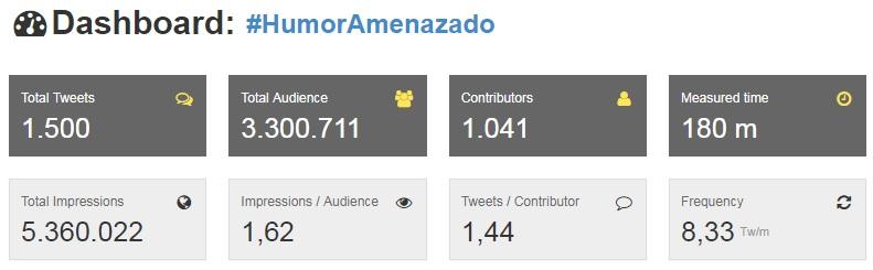 Estadística hasthag #HumorAmenazado en Twitter desde 9-11-2017 hasta 10-11-2017 a las 10:30